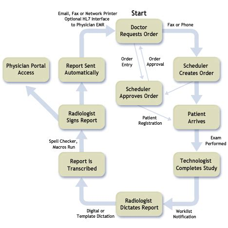 ris pacs workflow diagram radiology workflow diagram go search for tips