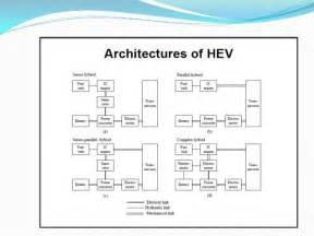 Electric Vehicle Architecture Hybrid Electric Vehicles Seminar