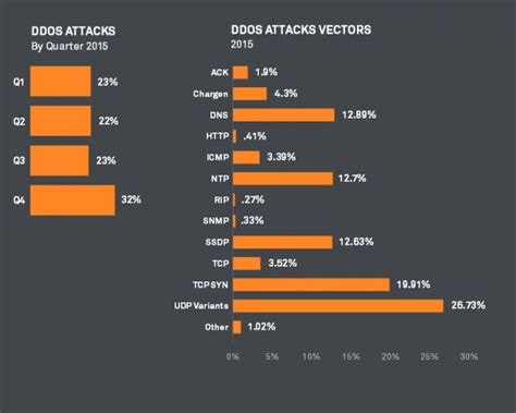 vector norm tutorial multi vector ddos attacks are becoming the norm windows