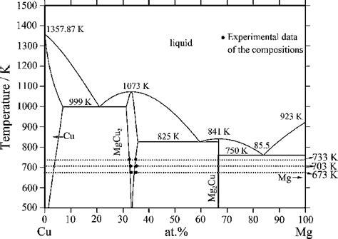 diagramme de phase fe cu fig 5 mg cu binary phase diagram scientific diagram