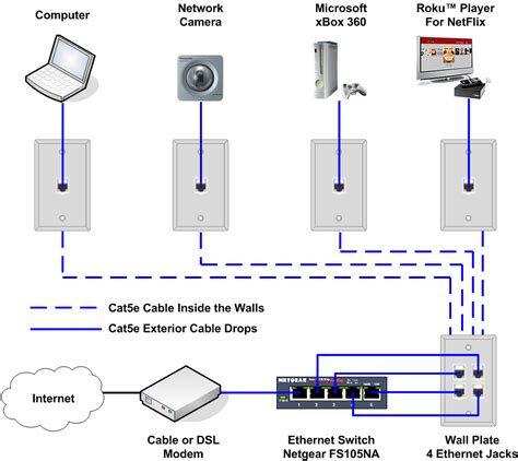 network wiring layout how to install an ethernet jack for a home network