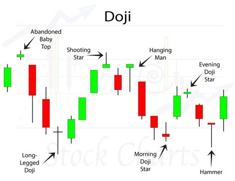 Stock Pattern Doji | doji candlestick patterns trendy stock charts