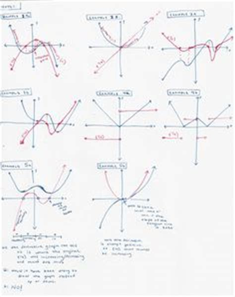 1000 images about graphing the derivative of a function