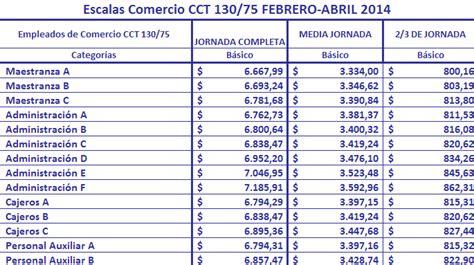 paritarias trabajadores de la sanidad cct y escalas agrupaci 243 n de trabajadores de comercio desde abajo