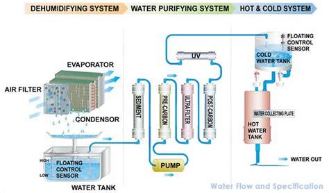 water  air generators pure water distillers