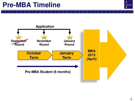 6 Month Mba by Pre Mba Orientation Handout October 2014