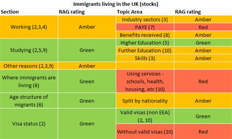 rag analysis template international migration data and analysis office for