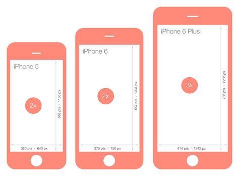 7 iphone screen size comparison of screen sizes between iphone 5 iphone 6 and iphone 6 plus learn iphone 6