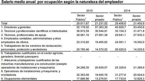 tabulador de sueldos sector privado 2016 el salario medio en el sector p 250 blico es de 29 456 euros