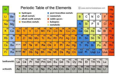 Ca Periodic Table by Calcium Elements Database