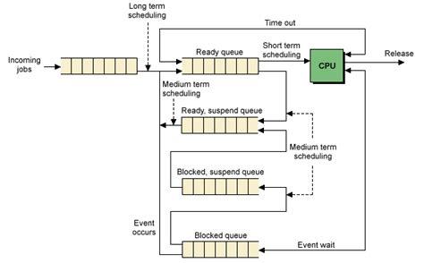 queuing diagram process management