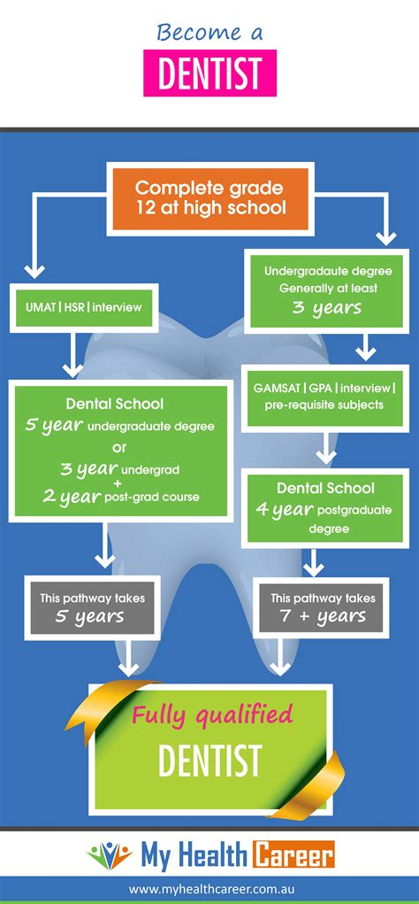 How Do You The Right Dentist 2 by Become A Dentist