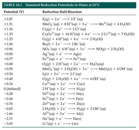Standard Electrode Potential Table by Lesson 5 Standard Reduction Potentials Copy Of