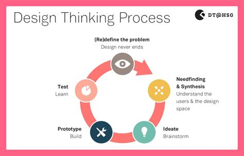 design thinking research symposium disrupting democracy a design thinking approach for
