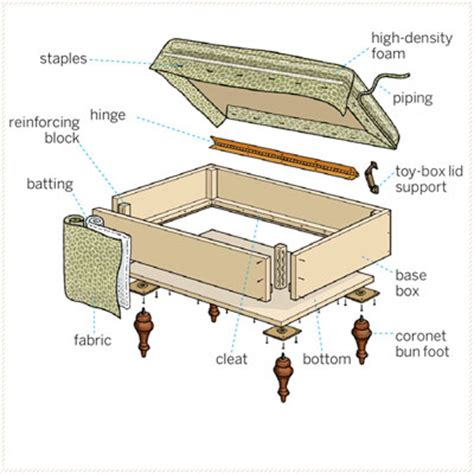 making an ottoman wood storage ottoman building plans pdf plans