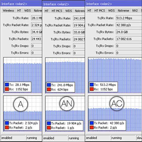Mikrotik Hap Ac Router Wireless Rb962uigs 5hact2hnt mikrotik id review rb962uigs 5hact2hnt hap ac