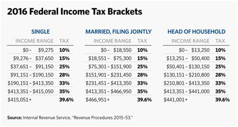 irs tax tables 2016 working a second job to make ends meet