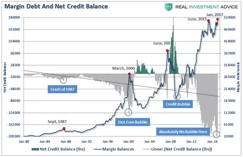 Net Credit Margin Formula Warning Signs Zero Hedge