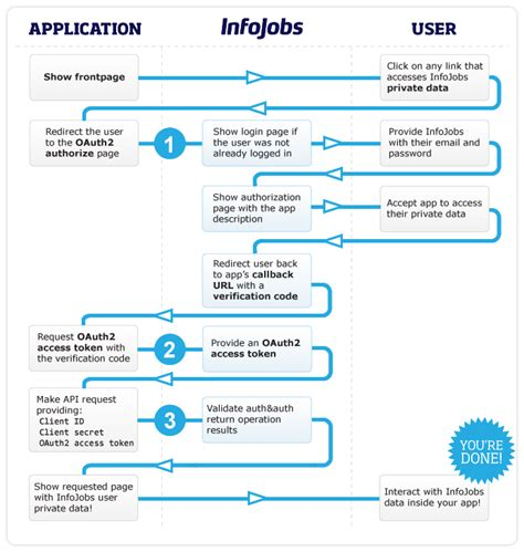 oauth 2 0 flow diagram infojobs developer site