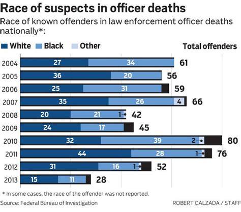 race a factor in shootings www mydaytondailynews