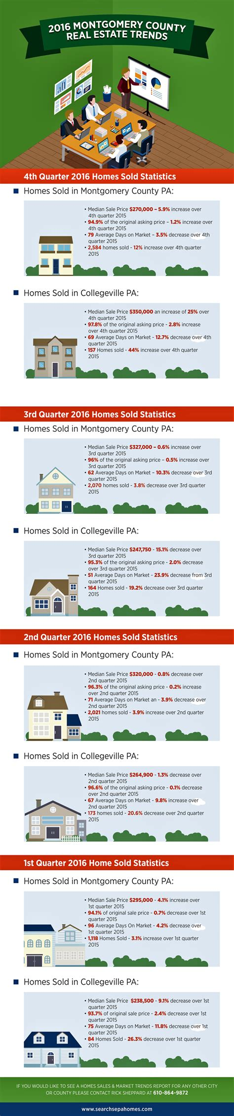 Montgomery County Pennsylvania Property Records Montgomery County Collegeville Real Estate Trends For 2016 Search Sepa Homes