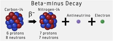 Carbon 14 Protons Neutrons Electrons Unit 1 Section 1 Stable And Unstable Nuclei Revision