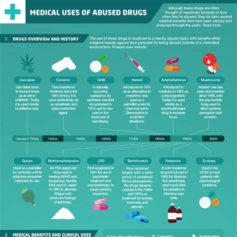 uses of uses of drugs info graphic http www
