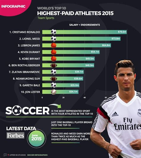 top 10 most paid soccer players in the world 2016 infographic world s top 10 highest paid athletes in 2015