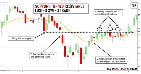 swing trading flipping support and resistance for swing trading