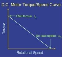 How Much Torque Does A Tesla by Why Does Tesla Use An Ac Induction Motor Quora