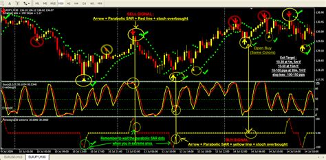 forex trading signals tutorial forex signal system trading forextreme30