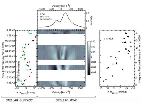 zeta puppis brite space mission reveals the origins of fundamental structures in the wind of the
