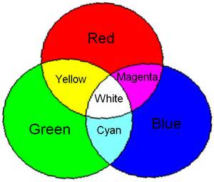 secondary colors are primary colors and secondary colors