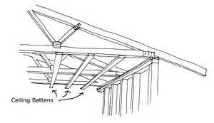 Roof Or Ceiling In The Form Of A Dome Interior Design Introduction To Ceilings And Their Function