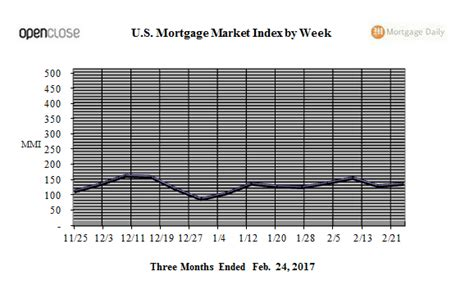 Mba Purchase Index Historical Data by Refis Drive Weekly Mortgage Market Index Up Mortgage