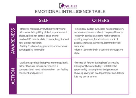 printable emotional intelligence quiz free 28 emotional intelligence worksheets pictures