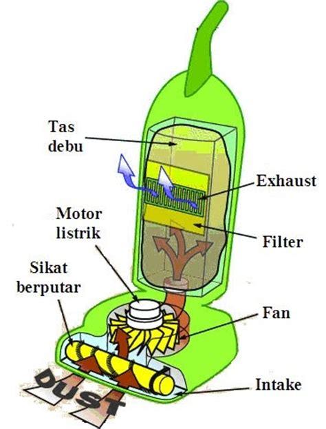 Thermo Fuse Setrika cara memperbaiki penghisap debu vacuum cleaner