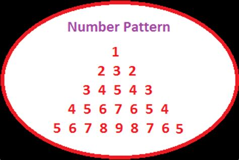 number pattern in c language study tips and tricks write a c program to print the