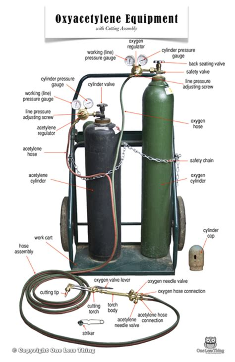 Oxygen Acetylene Cylinders Quality Oxygen Acetylene Cylinders For Sale Ag Mechanics One Less Thing