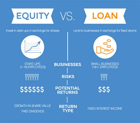 equity vs loan crowdfunding where to invest symbid