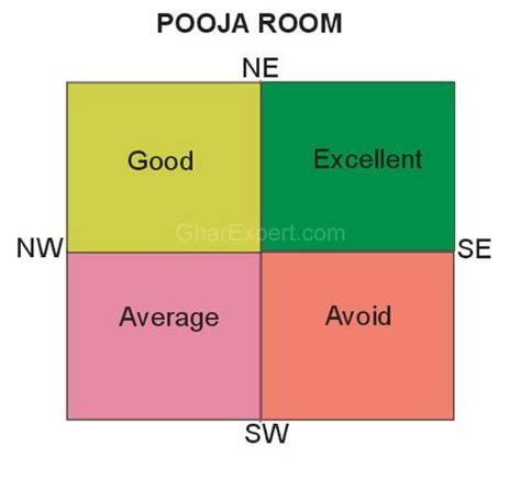 Bedroom Above Kitchen Vastu Gharexpert Team Your Pooja Room And Vastu