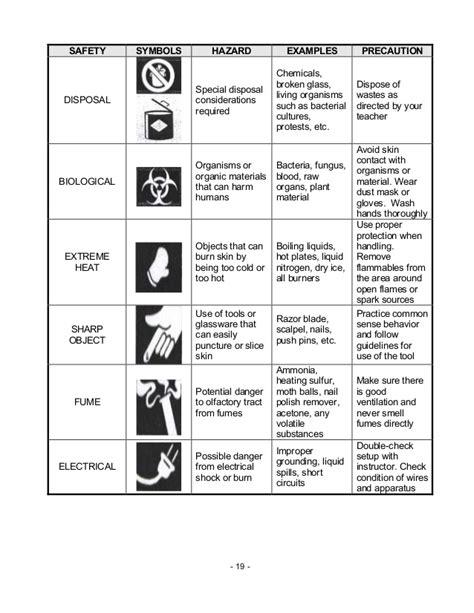 Lab Safety Worksheet Answers by Chem M2 Laboratory Apparatus Safety Symbols