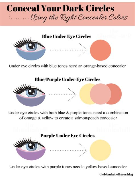 what color corrects circles colour correcting 101 makeup by sehar