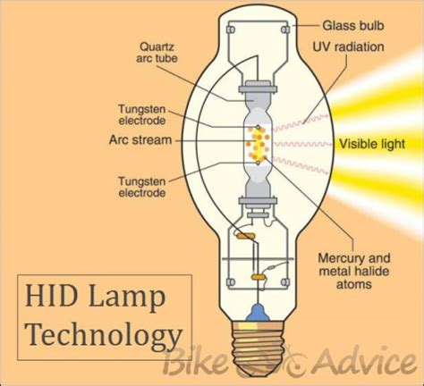 high intensity discharge lights high intensity discharge bulbs for motorcycles bikeadvice in
