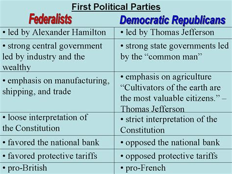 Hamilton Vs Jefferson Essay by Federalists Vs Democratic Republicans Images Frompo
