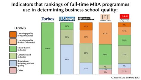 Mba Ranking Of Rochester by What Mba Rankings Actually Measure Graduate Business Forum