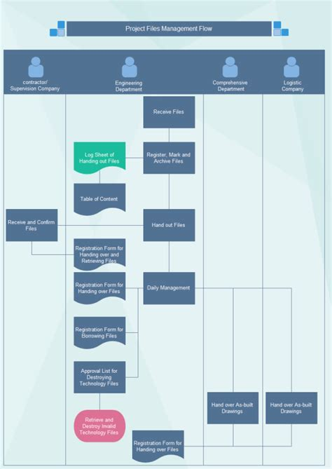 project flow diagram software project flow diagram software 28 images project