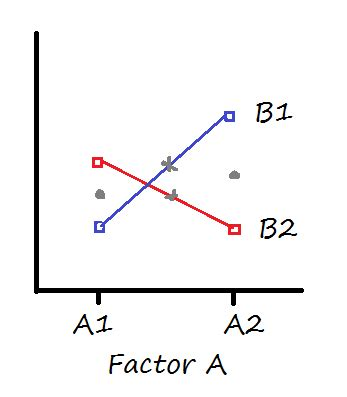 interaction cross section interpreting interactions when main effects are not