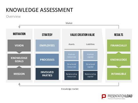powerpoint templates knowledge management knowledge management powerpoint templates