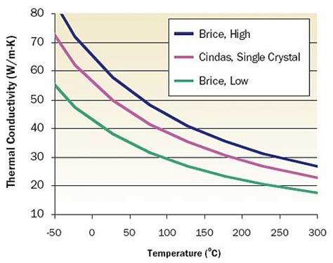thermal diode temperature measurement thermal conductivity of iii v semiconductors electronics cooling